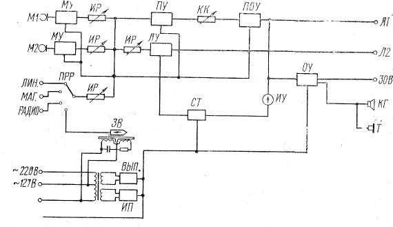 Структурная схема транзисторной установки ВТУ-40