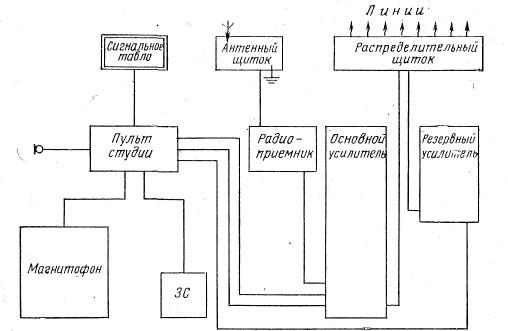 Принципиальная схема централизованной радиотрансляции