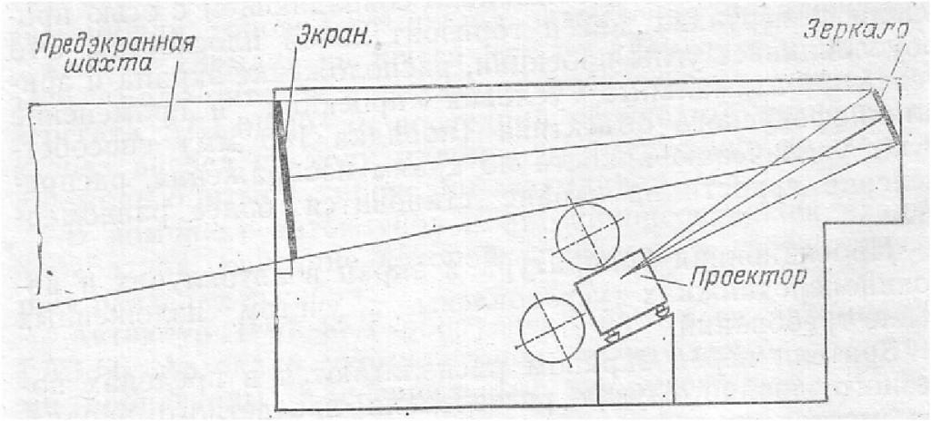 Схема дневной кинопроекции на просвет в автокинопередвижке