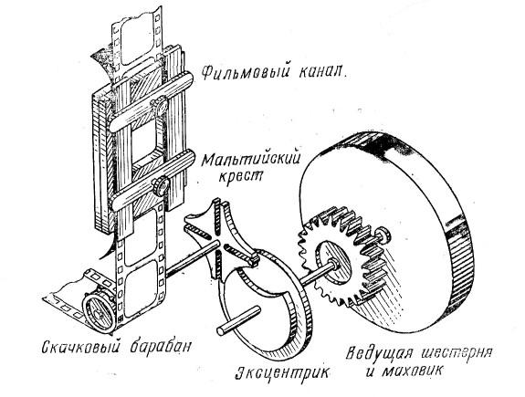Устройство механизма прерывистого движения кинофильма (мальтийская система)