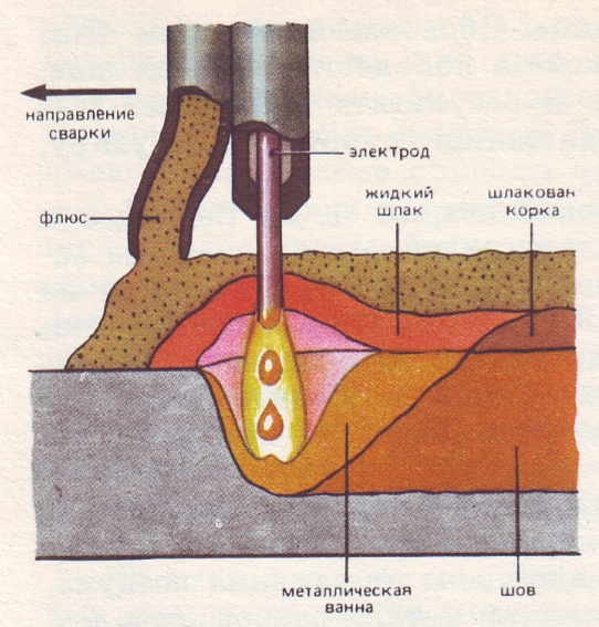 При сварке под флюсом используют непокрытую электродную проволоку. Дуга расплавляет не только кромки изделия и проволоку, но и некоторое количество флюса. Расплавленный флюс (шлак) защищает зону сварки. После остывания шлаковая корочка легко отделяется от шва