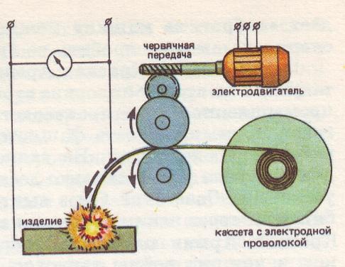 Схема сварочной головки с постоянной скоростью подачи электродной проволоки