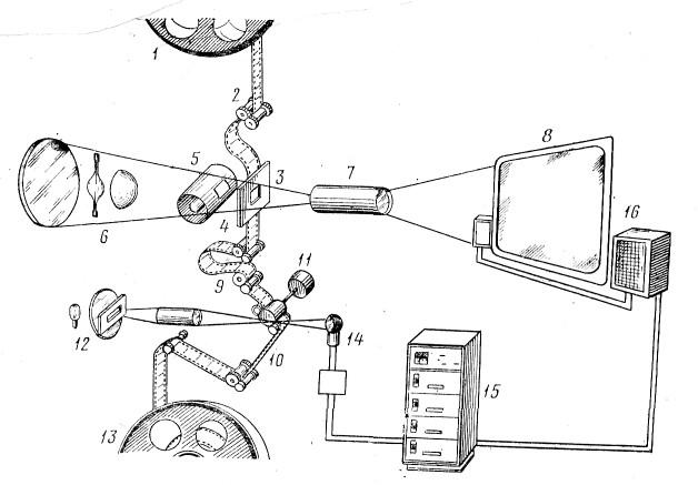 Принципиальная схема кинопроекции: 1 — верхняя бобина; 2 — подающий барабан; 3 — кадровое окно; 4 — скачковый барабан; 5 — обтюратор; 6 — оптико-осветительная система; 7 — проекционный объектив; 8 — экран; 9 — транспортирующий барабан; 10 — звуковой барабан: 11 — стабилизатор скорости; 12 — звукочитающая оптика; 13 — принимающая бобина; 14 — фотоумножитель (фотодиод); 15 — усилитель; 16 — громкоговорители