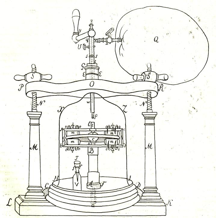 Электростатическая машина В.В. Петрова для изучения явлений статического электричества в разреженном воздухе и в атмосфере различных газов. Стеклянный диск машины с был помещен под колпаком воздушного насоса НХZJ. Из баллона Q через полую ось W под колпак можно было впускать различные газы. Машина приводилась в действие посредством рукоятки