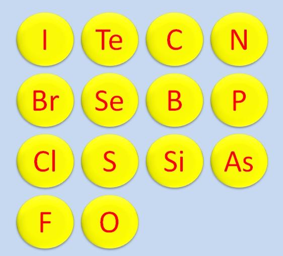 Классификация химических элементов Г.И. Гессом