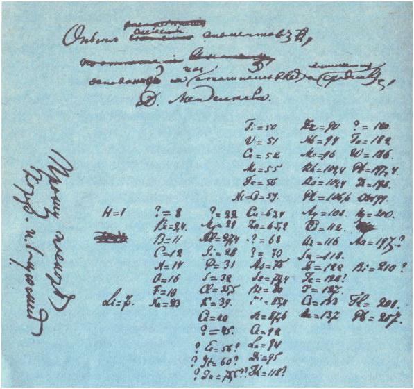 Самая первая таблица периодической системы Д.И. Менделеева