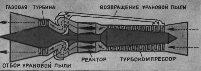 Ядерный авиационный двигатель