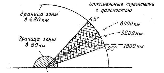 Возможные зоны углов подхода межконтинентальных баллистических ракет с различной дальностью полёта
