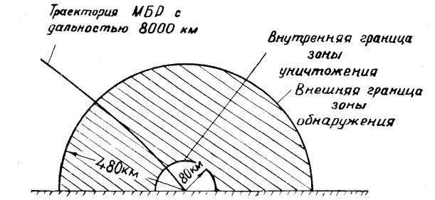 Границы зон обнаружения и уничтожения межконтинентальных баллистических ракет