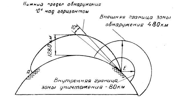 Примерный вид траектории межконтинентальной баллистической ракеты