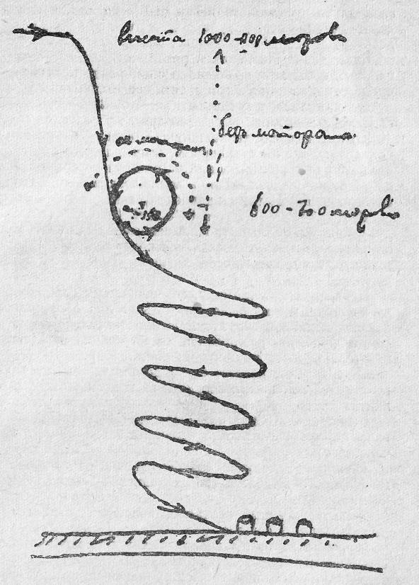 Схема мёртвой петли, зарисованная после исторического полёта самим П.Н. Нестеровым