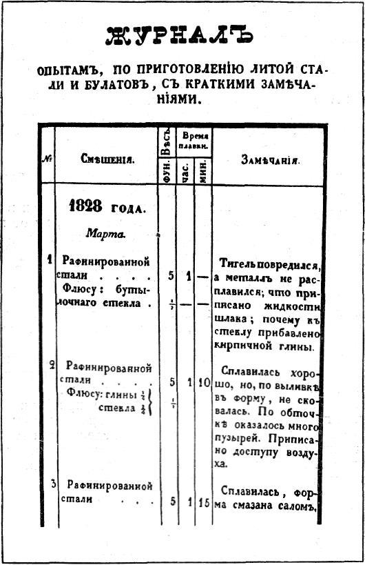 Первая страница «Журнала опытов» П.П. Аносова по приготовлению литой стали и булата. Из работы П.П. Аносова «О булатах», 1841 г.