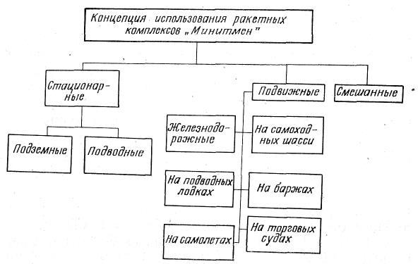 Возможные варианты размещения ракет «Минитмен»