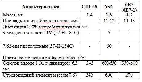 Основные ТТХ бронешлемов