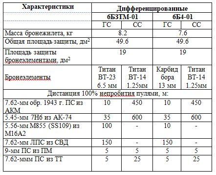 Характеристики указанных бронежилетов приведены в «Средства индивидуальной бронезащиты. Руководство службы» ГРАУ МО., 2004 и представлены в таблице