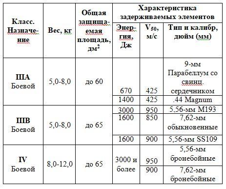 Основные ТТХ бронежилетов в соответствии со стандартом NIJ-STD 0101.01