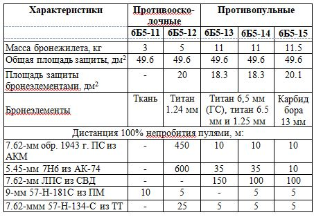 Основные ТТХ общевойсковых бронежилетов серии 6Б5 представлены в таблице