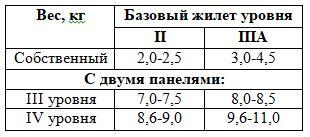 Бронежилеты III и IV классов