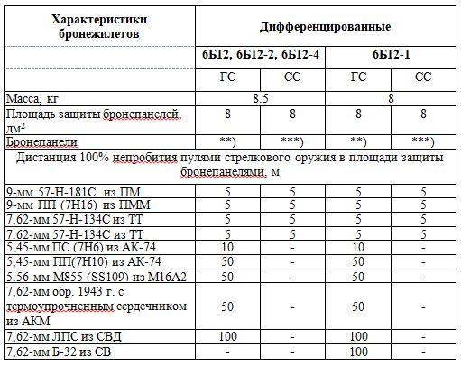 Основные ТТХ общевойсковых бронежилетов 6Б11, 6Б12, 6Б13 и их модификаций