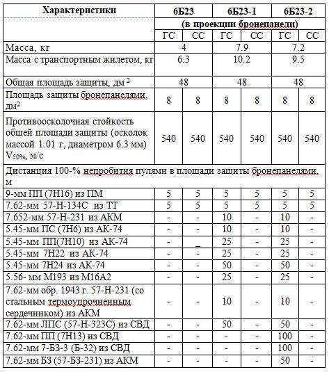 Основные ТТХ общевойсковых бронежилетов 6Б23, 6Б23-1, 6Б23-2