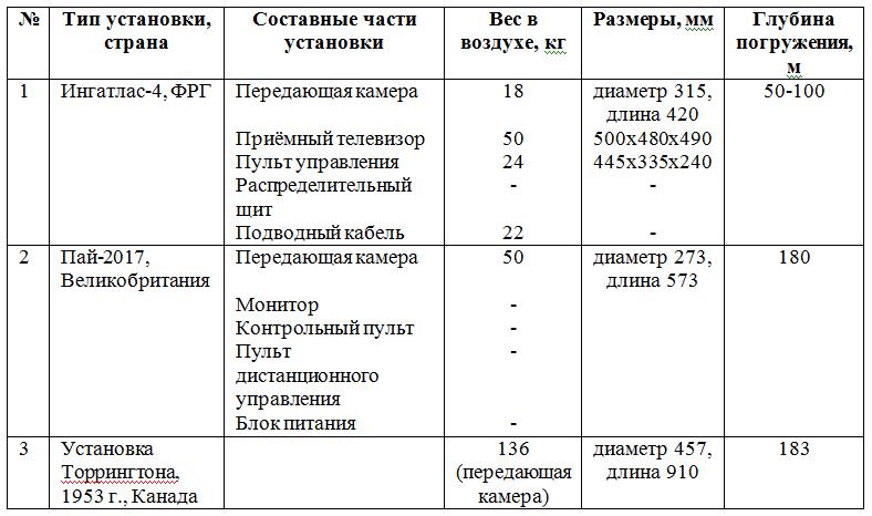 Сравнительные данные иностранных подводных телевизионных установок производства 50-х гг. ХХ века
