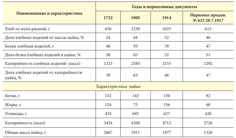 Характеристика пайков Российской армии и доля хлеба в них в дореволюционном периоде