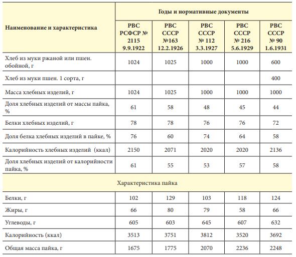 Характеристика пайков Красной армии и доля хлеба в них с 1922 по 1931 гг.