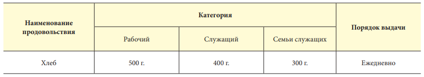 Пайковые нормы в период блокады Ленинграда