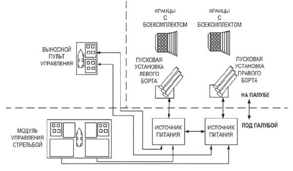 Типовая структурная схема современных комплексов выстреливаемых помех