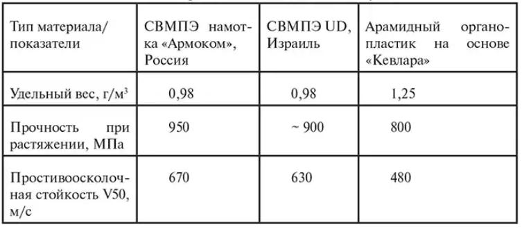 СВМПЭ, сверхвысокомолекулярный полиэтилен